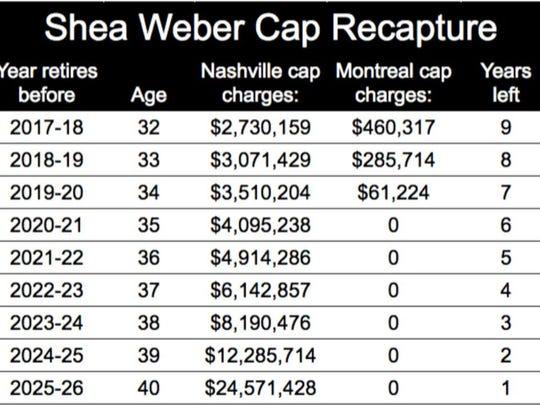 The cap recapture penalties for the Predators and Canadiens