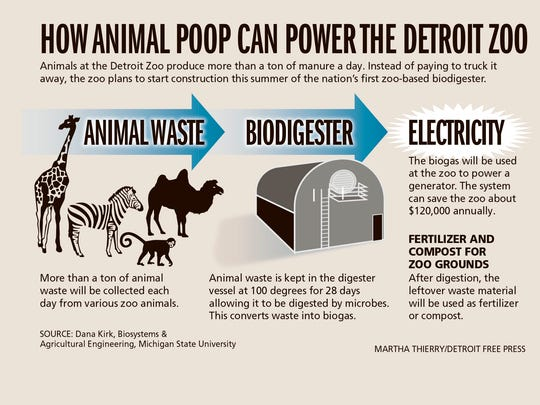 How animal poop can power the Detroit Zoo.