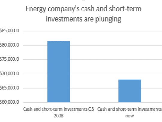 Cash and short-term investments have plummeted from