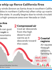 Graphic: Winds ship up fierce California fires
