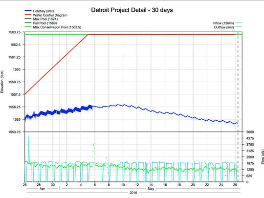 This graph shows the level of Detroit Lake (in blue) and the rule curve (in red), and shows that the lake releasing water.