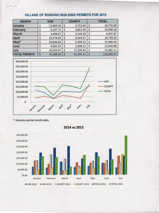 The three charts show breakdowns in different forms of building permit revenue for January through July generated by the Ruidoso Building Division for village and for county construction activity.