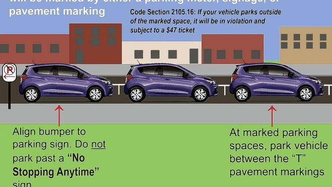 This graphic explains how people should be parking under the pilot program the city has established for South third Street in German Village.