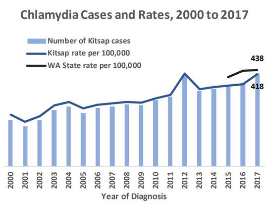 The rate of chlamydia cases in the county has increased