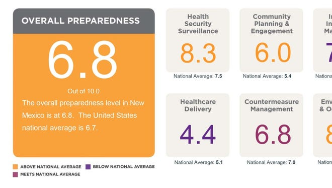 The National Health Security Preparedness Index shows that New Mexico ranks above the national average for emergency preparedness.