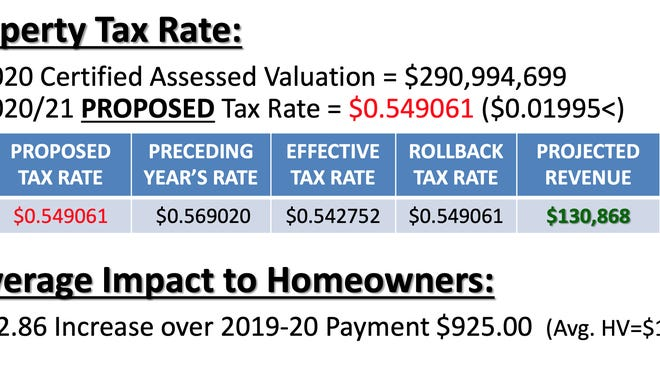The Smithville City Council unanimously approved a tax rate of 54.906 cents per $100 property valuation for fiscal year 2020-21. Homeowners in Smithville could see their annual tax bill increase by $3 on average next year.