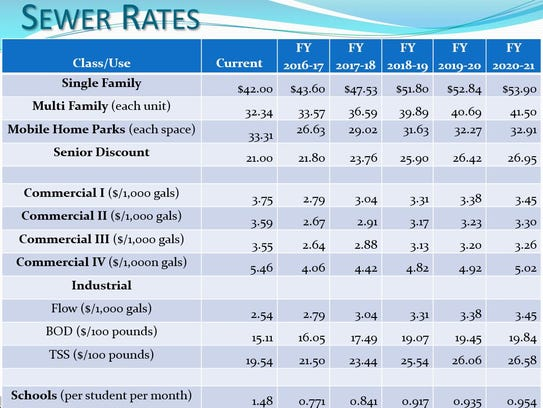 Proposed increase rates for Tulare.