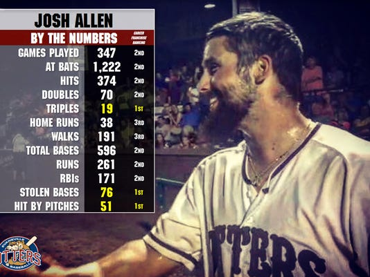 636525880920622116-ALLEN-BY-THE-NUMBERS.jpg