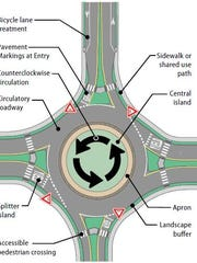To navigate a roundabout, according to a  Wisconsin Department of Transportation primer: Slow down. Watch for and obey traffic signs. Move into the correct lane for the direction you want to travel. Yield to pedestrians and bicyclists as you enter and exit the roundabout. Look to the left for traffic. Enter when it is safe. Keep your speed low and stay in your lane within the roundabout (do not change lanes within the roundabout). Exit carefully to your destination. Use your right-turn signal, in front of the splitter island just prior to your exit, to indicate your intention to exit.