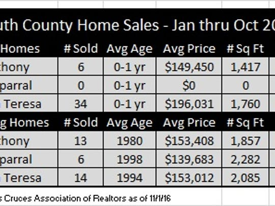 Sales in southern Dona Ana County in first 10 months