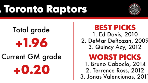 Grading every NBA team's draft performance over the last 10 years
