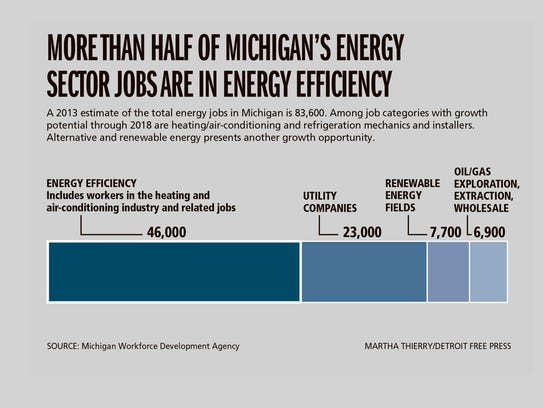 More than half of Michigan's energy sector jobs are