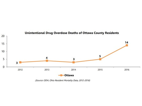 The number of unintentional drug overdose deaths in Ottawa County nearly tripled from 2015 to 2016.