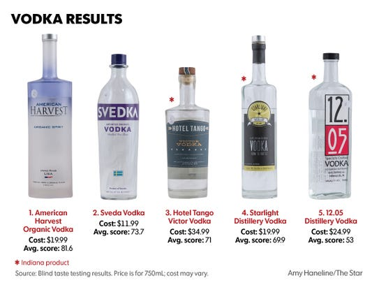 The American Harvest Organic Vodka scored the best,