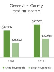 The gap in median income between white and black households