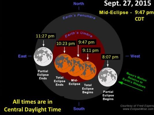 lunar eclipse details