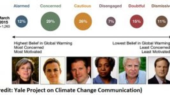 Global Warming's Six Americas.