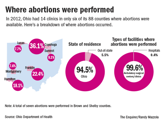 Abortion in OHIO_Online3