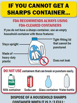 "Winnebago and Outagamie counties are working with local Pick n' Save pharmacies to properly dispose of hazardous ""sharps."""