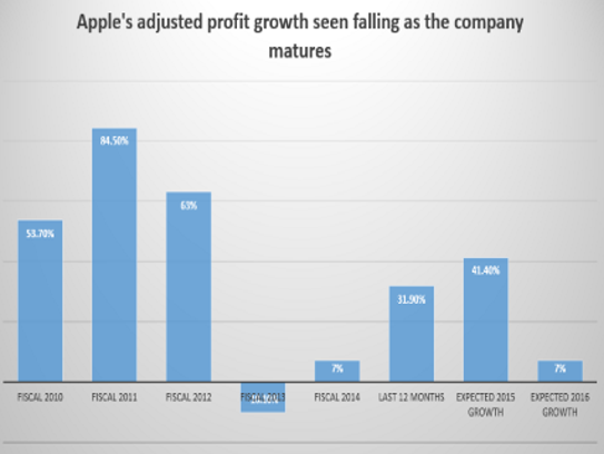 Apple's adjusted profit growth seeing slowing starting
