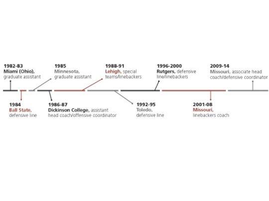 Stec Timeline