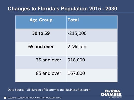 The Florida Chamber Foundation reports an increase in the number of senior citizens over the age of 65 in the next 15 years.
