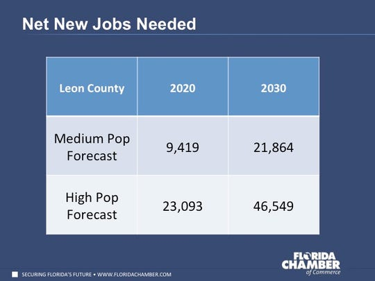 Up to 46,550 jobs may be needed in Leon County to match Tallahassee's expected population growth.