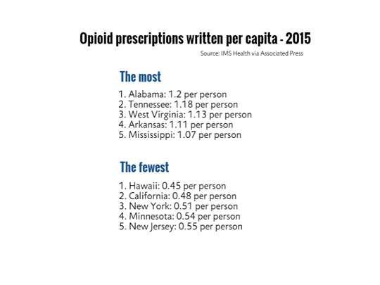 The states with the most and fewest opioid prescriptions written per person in 2015.