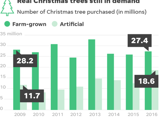 112817-Christmas-tree-demand