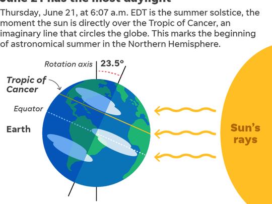 062118-Summer-solstice_Online