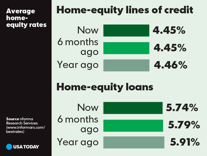 Usa today snapshots for Home equity loan rates