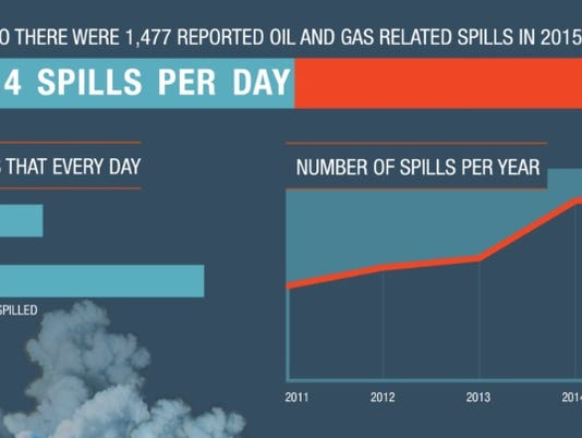 Oil and gas spills