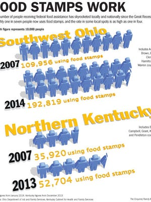 Graphic showing food stamp assistance numbers in the region.