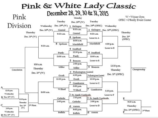 Pink Division bracket of the 2015 Pink and White Lady