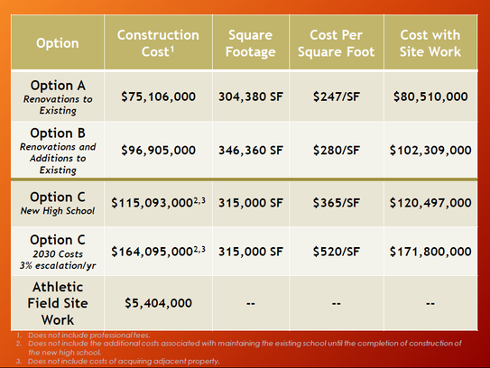 Estimated costs of three potential building options