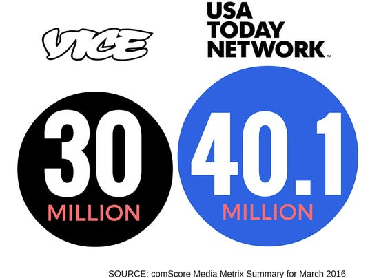 USA TODAY NETWORK March 2016