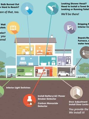 Free Home Warranties