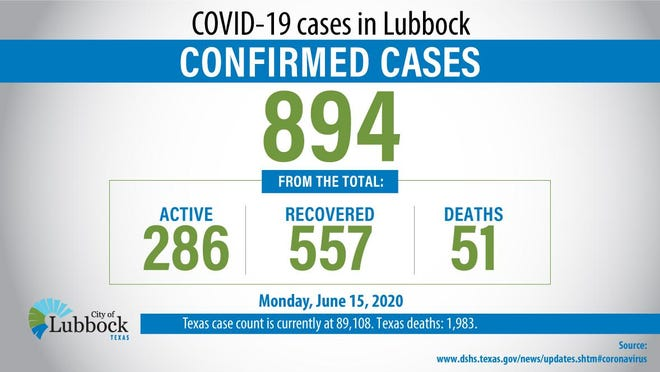 Lubbock announced 37 new cases of COVID-19 on Monday.