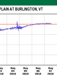 Water levels in Lake Champlain rose to its flood stage
