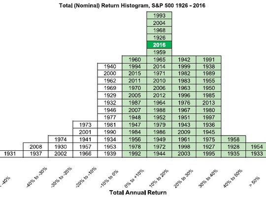 This histogram, produced by  by American Investment Services Inc., reveals several points that one should consider.