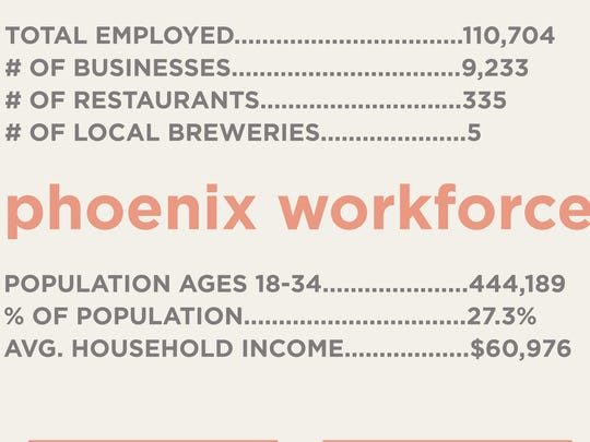 Phoenix's workforce is young and growing younger.
