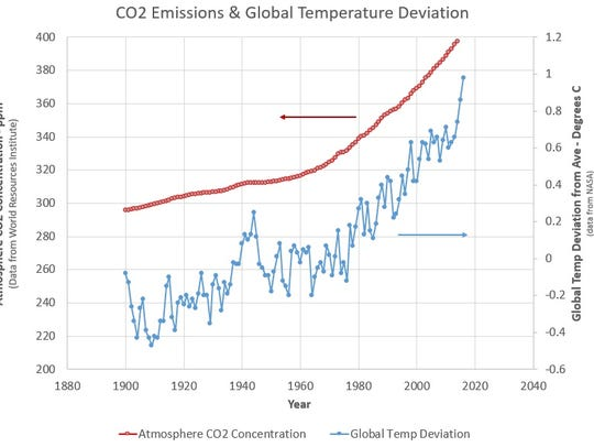 CO2 Emissions and Global Temperature Deviation