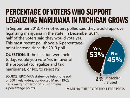 The percentage of voters in favor of legalizing marijuana has increased in recent polls.
