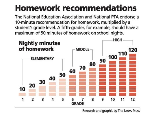 Homework recommendations
