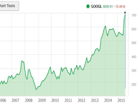 Google's stock