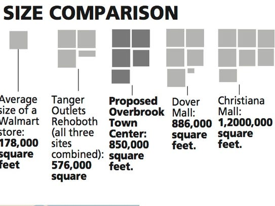 Proposed Overbrook Town Center
