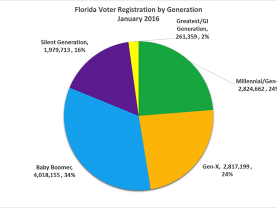 The graph from the Sayfie Review displays Florida's registered voters by generation.