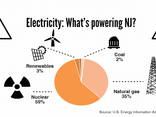 A look at the how each fuel type was used in New Jersey