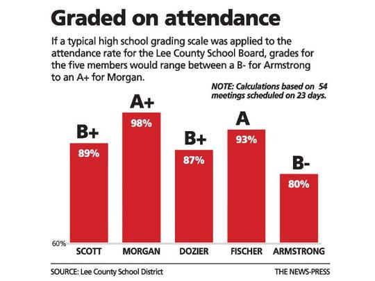 Lee County School Board attendance