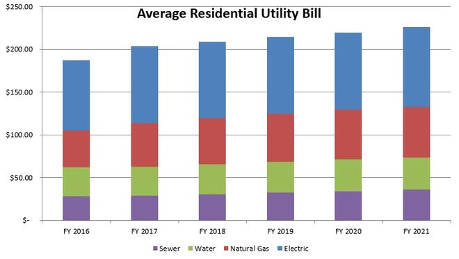 The graph shows the projected average residential utility bill in Springfield over the next few years.